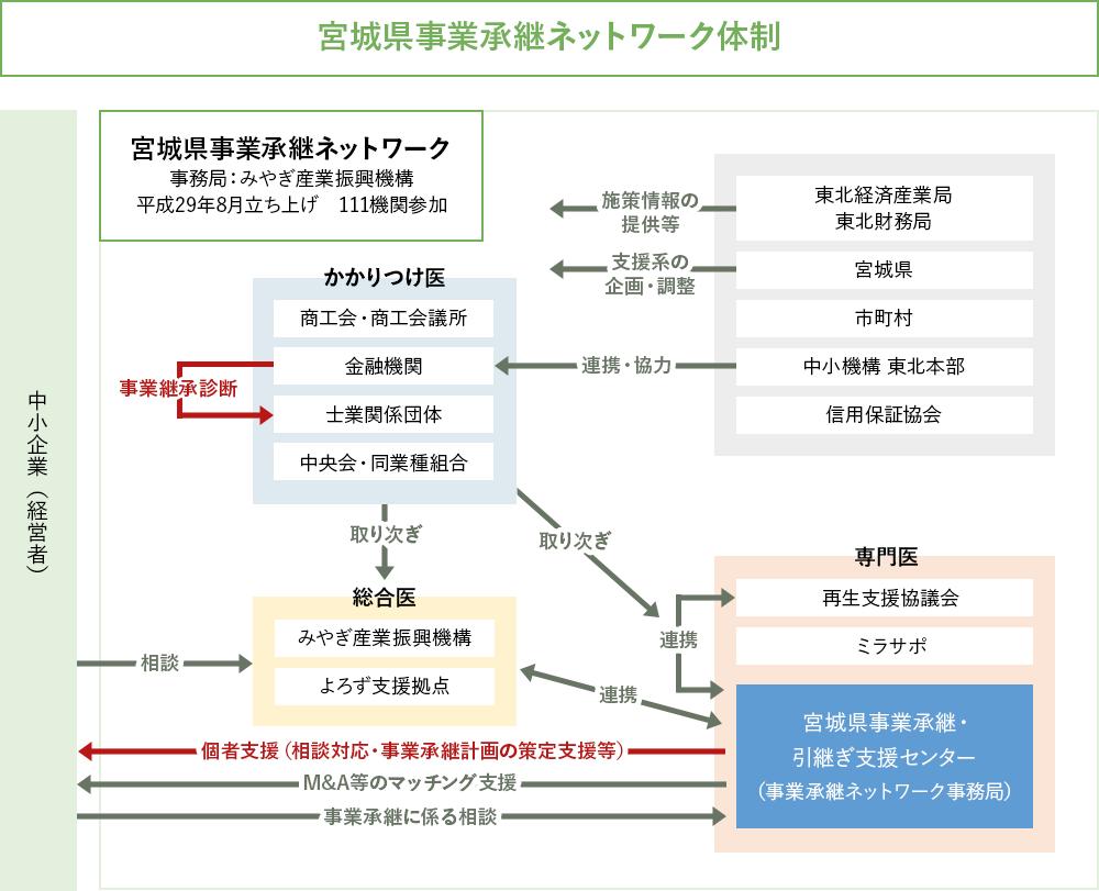 宮城県事業承継ネットワーク体制
